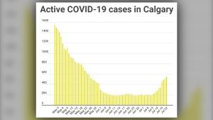 COVID-19, Calgary, July 22