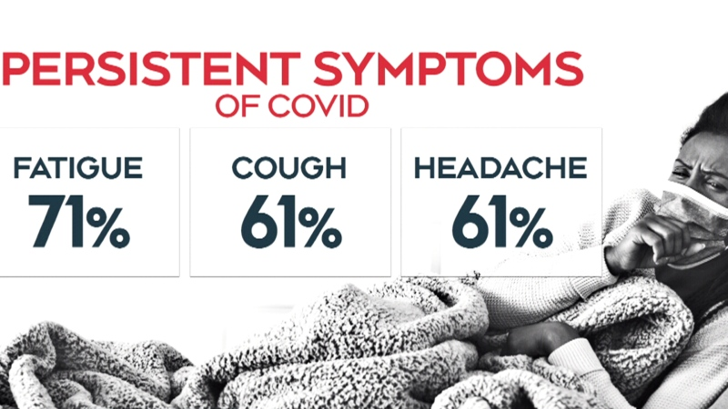 Dealing with a 'lingering outcome' of COVID-19