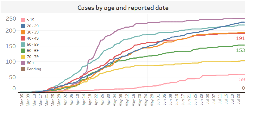 A graph shows the number of cases of COVID-19