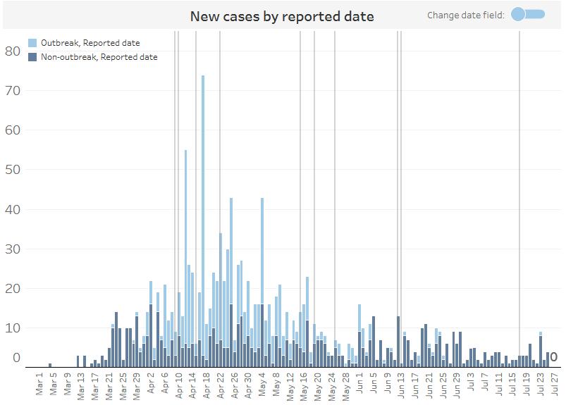 COVID-19 cases in Waterloo Region by date
