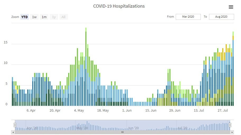 The Saskatchewan COVID-19 hospitalization rate is near levels where it it peaked in early May. (Government of Saskatchewan/Screengrab)