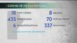 18 new COVID-19 cases in Manitoba Sunday