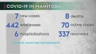 7 new COVID-19 cases in Manitoba Monday