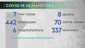 7 new COVID-19 cases in Manitoba Monday