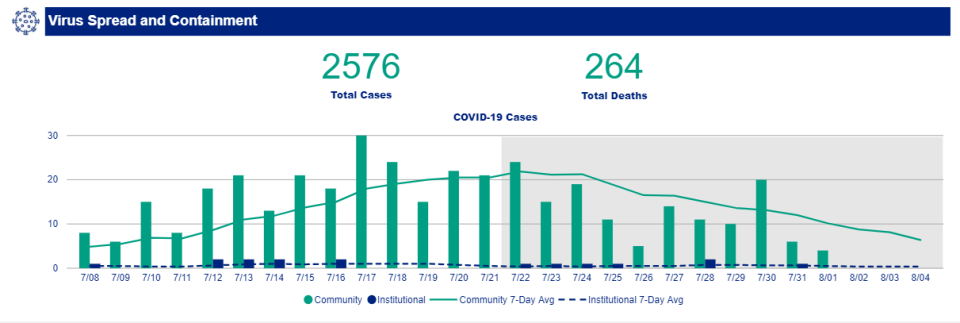 The seven-day average in cases in the community has been declining since hitting a peak on July 22. (Source: Ottawa Public Health)