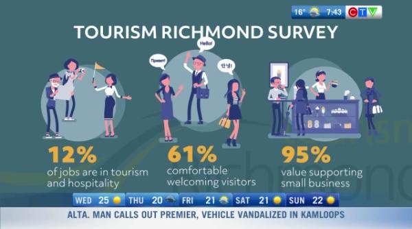 Visit Richmond