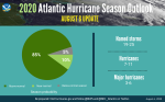 The updated 2020 Atlantic hurricane season forecast from the NOAA (Courtesy: www.noaa.gov)