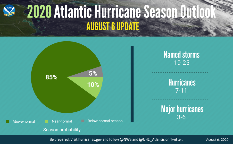 The updated 2020 Atlantic hurricane season forecast from the NOAA (Courtesy: www.noaa.gov)