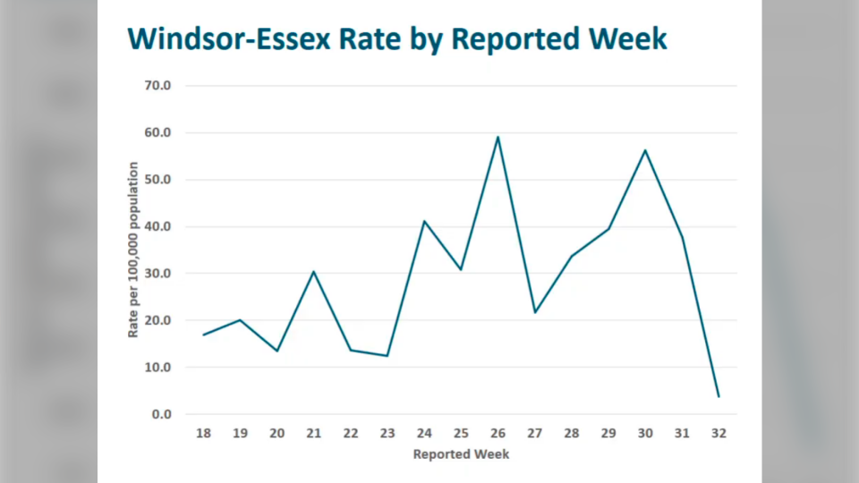 Windsor-Essex Rate by reported week (courtesy WECHU)