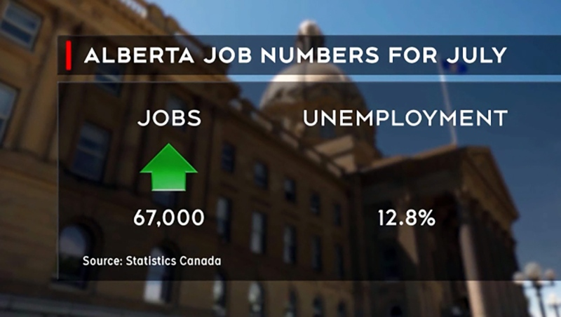 Calgary joined in the economic rebound enjoyed by the rest of the province in July.