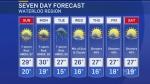 Chance of rainstorms on the horizon