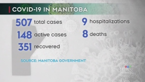 16 new COVID-19 cases in Manitoba Saturday