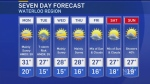 Extreme heat continues into work week