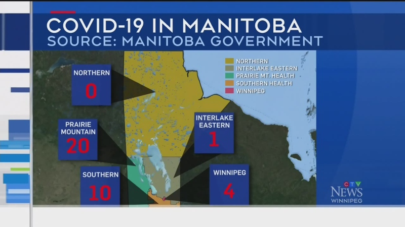 35 new COVID-19 cases in Manitoba Sunday