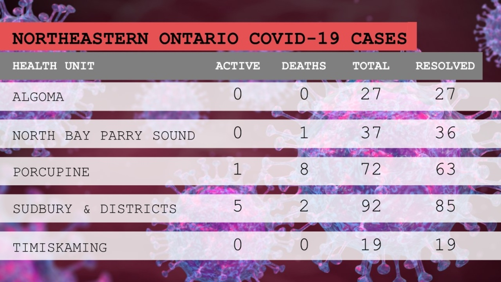 COVID-19 case breakdown in northeastern Ontario