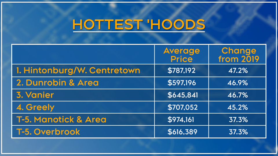 Hottest neighbourhoods in Ottawa