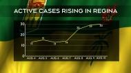 Regina experiencing uptick in COVID-19 cases