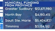 Province hands out funds to restart safely