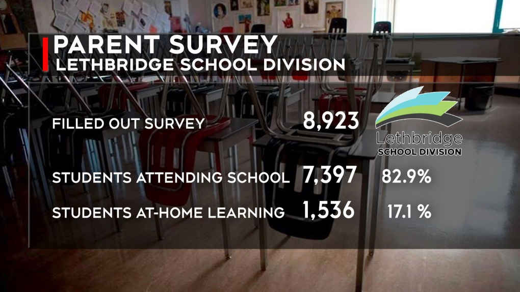 Lethbridge school survey