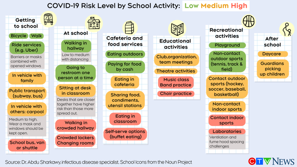COVID-19 risk level by school activity, graphic