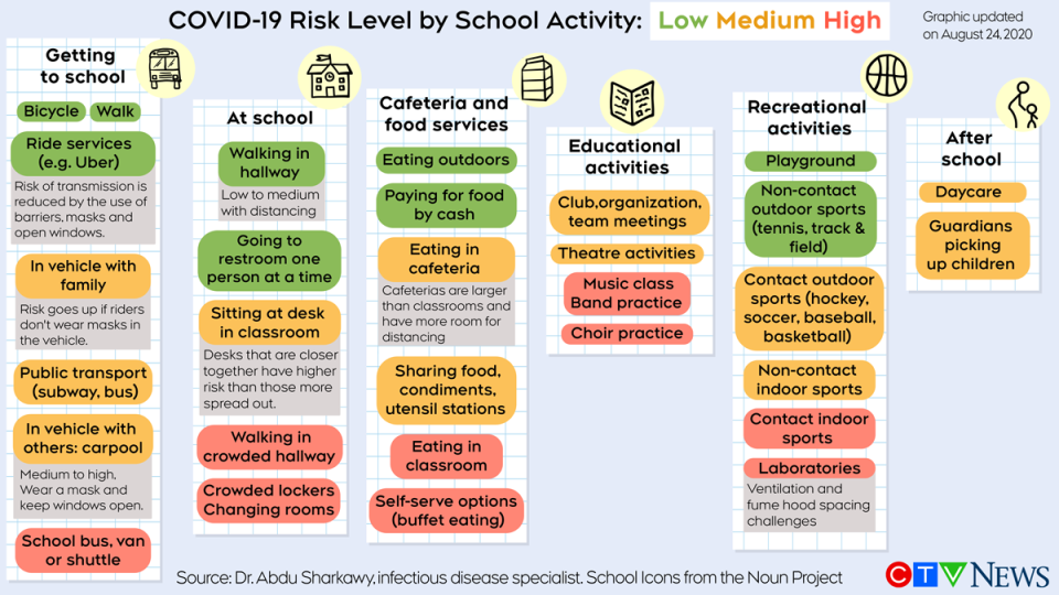 COVID-19 risk level by school activity Aug 24 2020