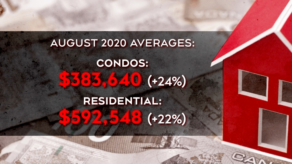 August 2020 real estate averages in Ottawa