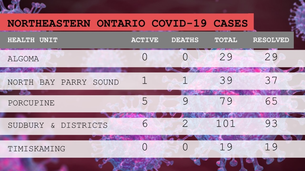 12 active cases of COVID-19 in northeastern Ont.