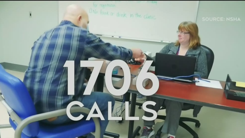 On Monday, Nova Scotia's 811 received more than 1,700 calls and the next day it got 1,800 calls.