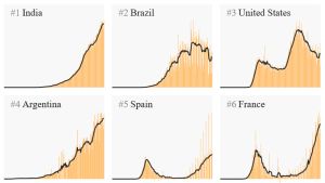 World COVID charts Sept 17