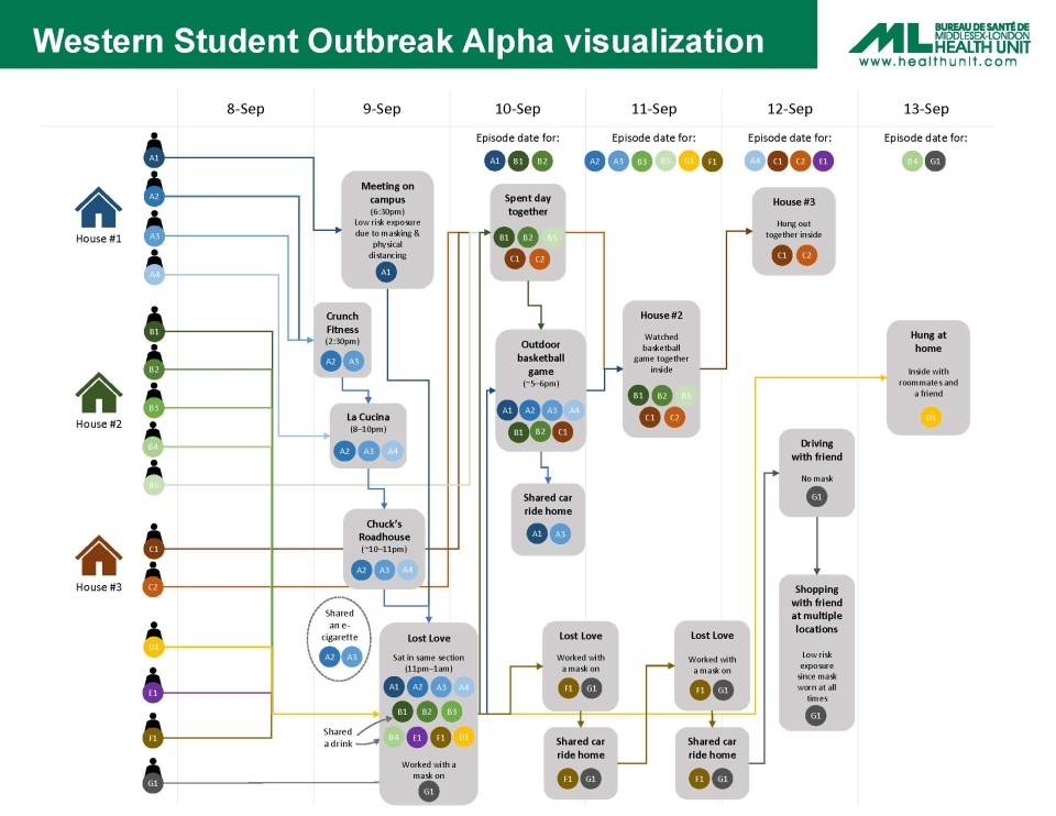 This chart released by the Middlesex-London Health Unit traces cases linked to an outbreak among students at Western University.