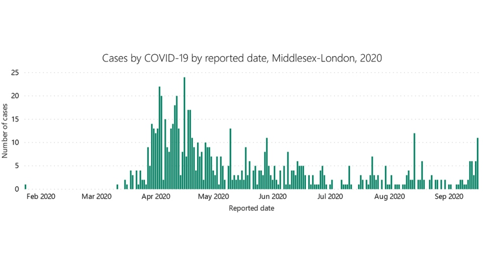 A graph from the Middlesex-London Health Unit captured Thursday, Sept. 17, 2020 shows the rise in cases in the region.