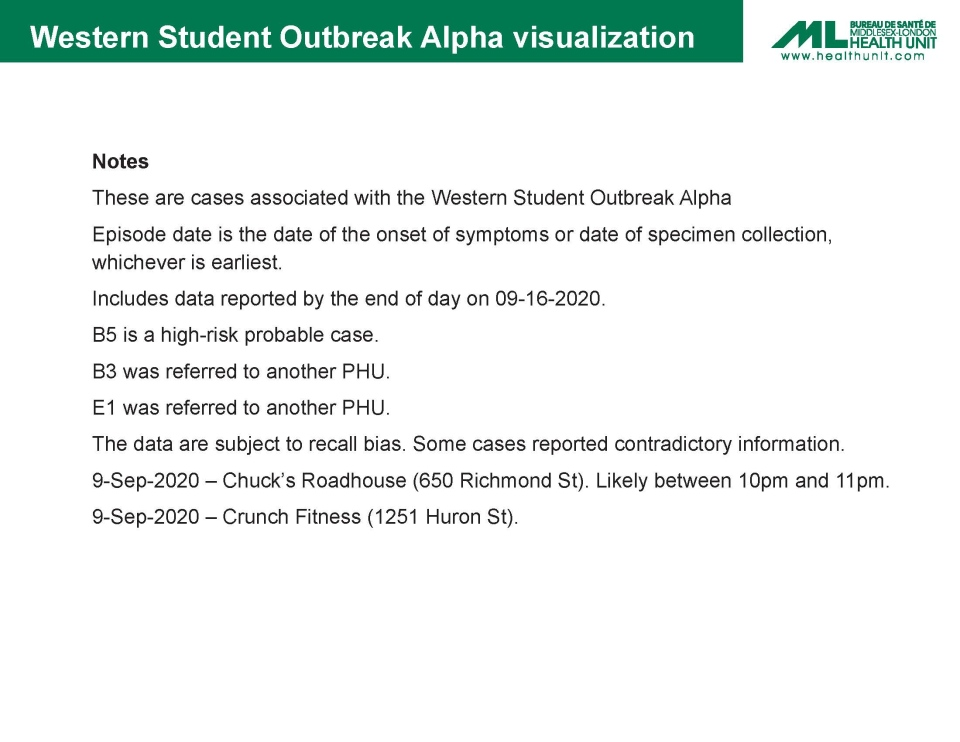 Additional details explain a chart released by the Middlesex-London Health Unit that traces cases linked to an outbreak among students at Western University.