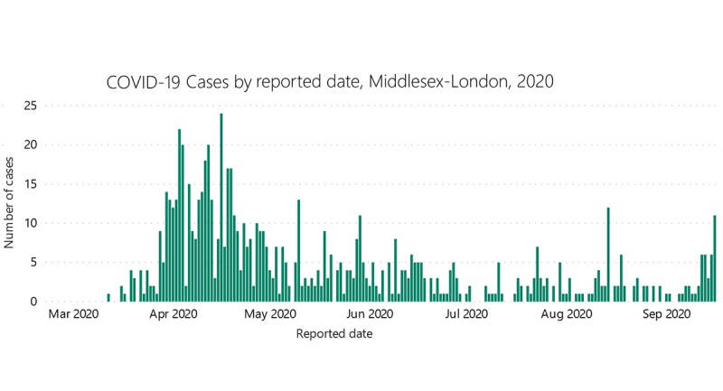 The number of COVID-19 cases reported by the Middlesex-London Health Unit are seen in this graph provided Friday, Sept. 18, 2020.