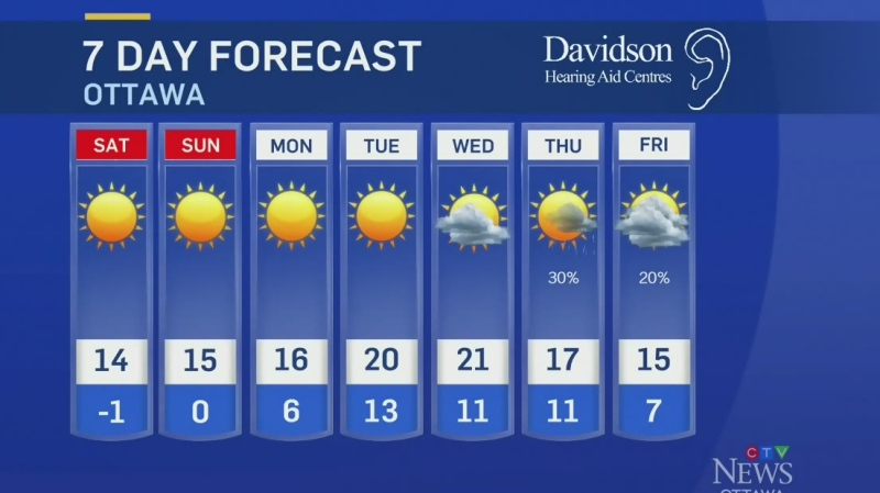 Ottawa weather for Sept. 18