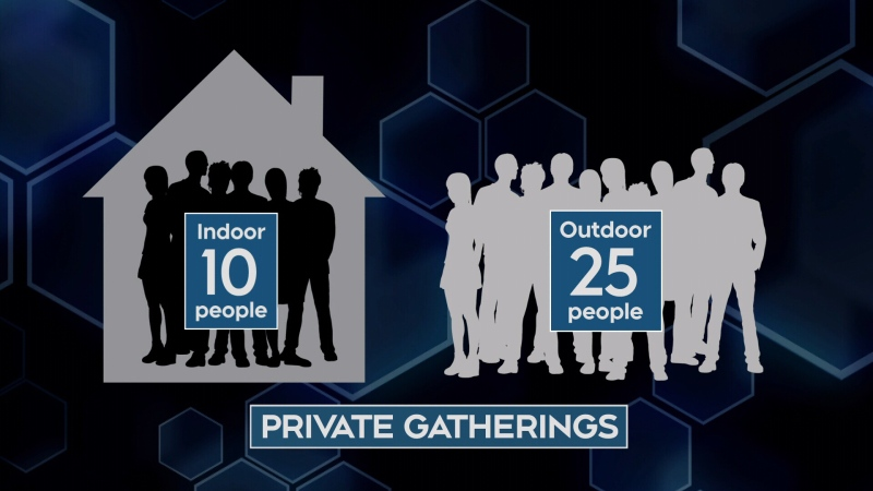 Ont. limits private gatherings as COVID-19 cases surge