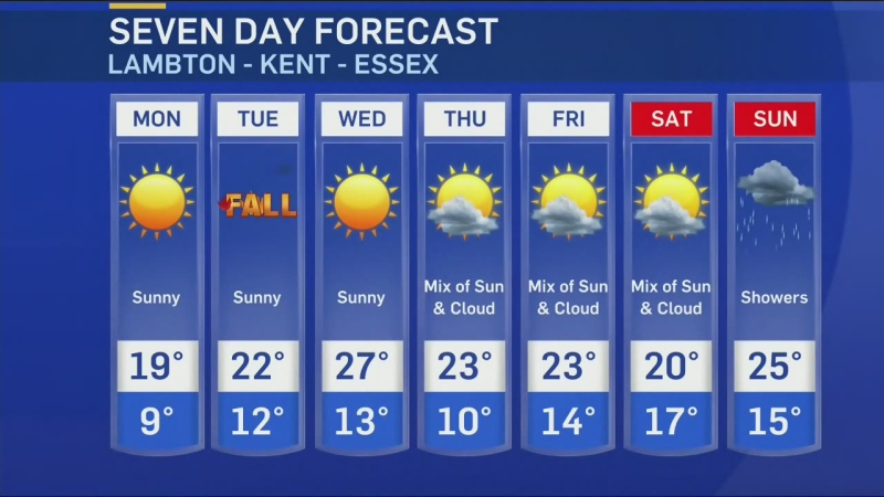 Work week forecast in Waterloo Region
