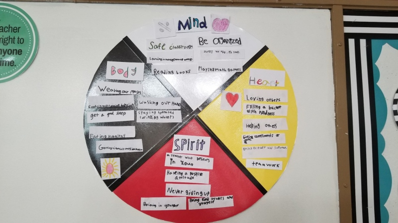 The medicine wheel in Sarah Martens' classroom (Source: Sarah Martens)