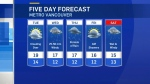 Rain in the forecast for days