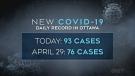 covid cases