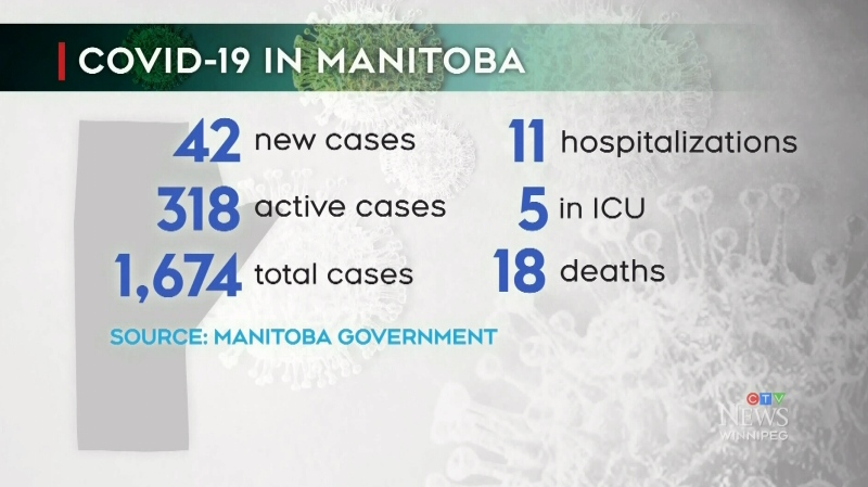 COVID-19 cases spike in Manitoba on Wednesday