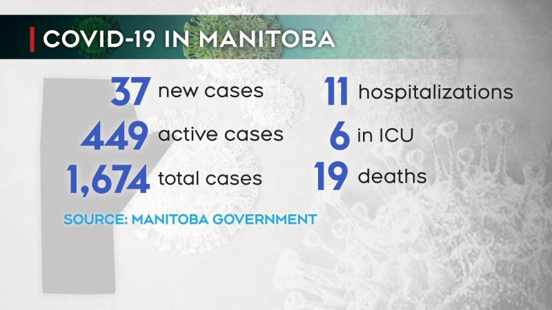 Manitoba reports 19th COVID-19 death on Thursday