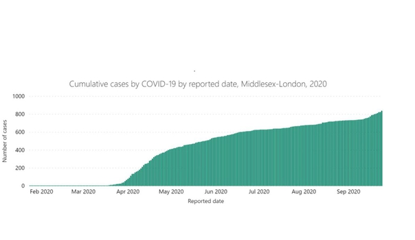 Cumulative COVID-19 cases in Middlesex-London