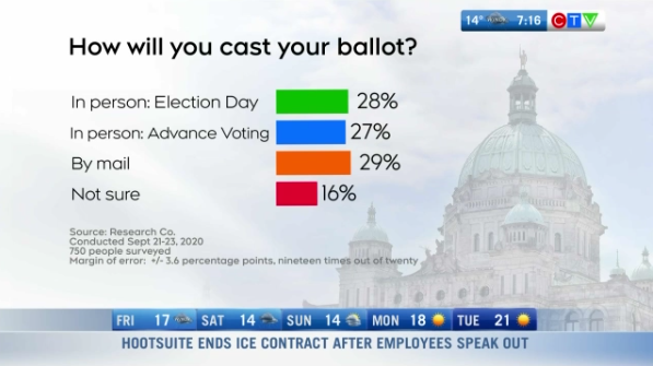 How will people vote in BC