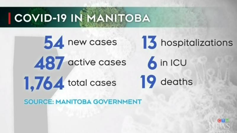 54 new COVID-19 cases in Manitoba on Friday