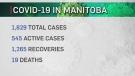 65 new COVID-19 cases in Manitoba Saturday