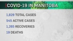 65 new COVID-19 cases in Manitoba Saturday