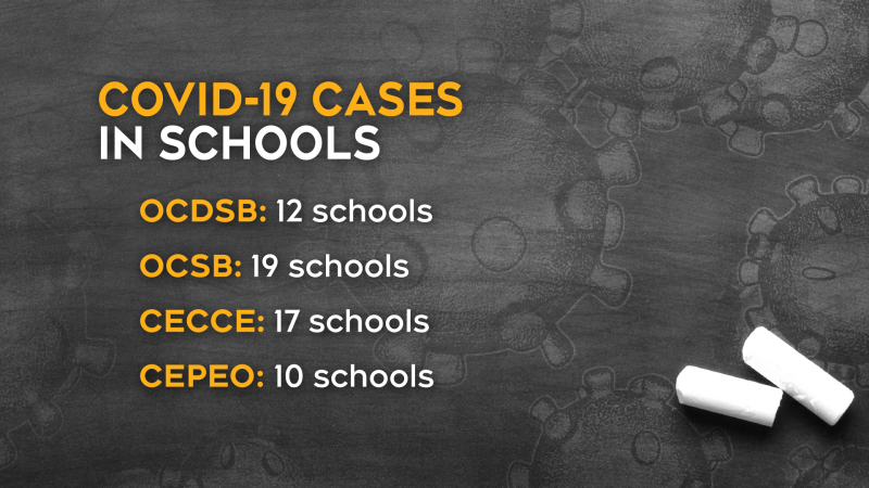 COVID-19 cases at 64 schools in Ottawa's four school boards