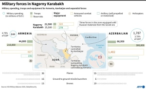 Graphic comparing military forces present in the region of Nagorno Karabakh and map of the conflict zone. (AFP)