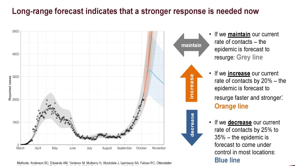 Long-range forecast indicates that a stronger response is needed now (Health Canada)