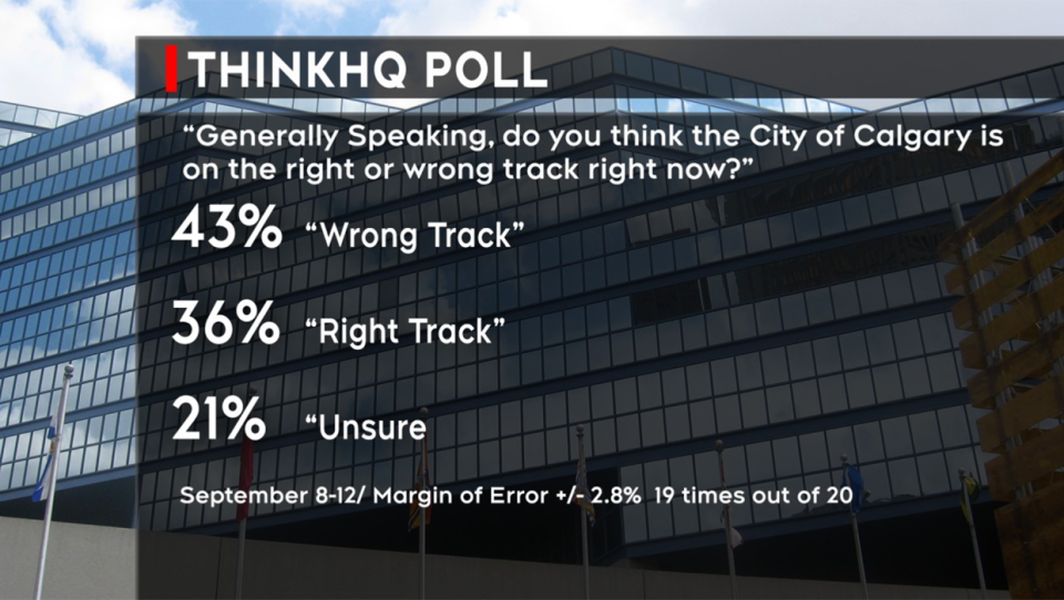 ThinkHQ released the results of its 'A plurality of Calgarians believe the city is on the wrong track' poll on Oct. 19. 2020